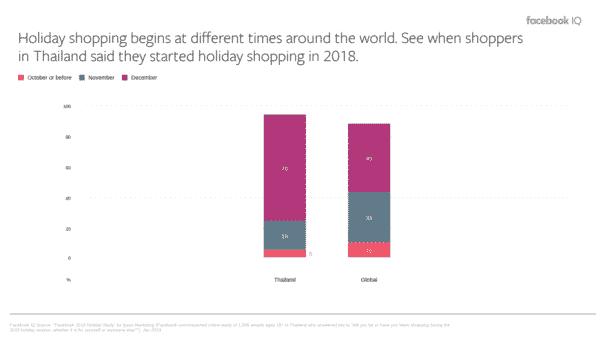 Thai New Year shopping statistics