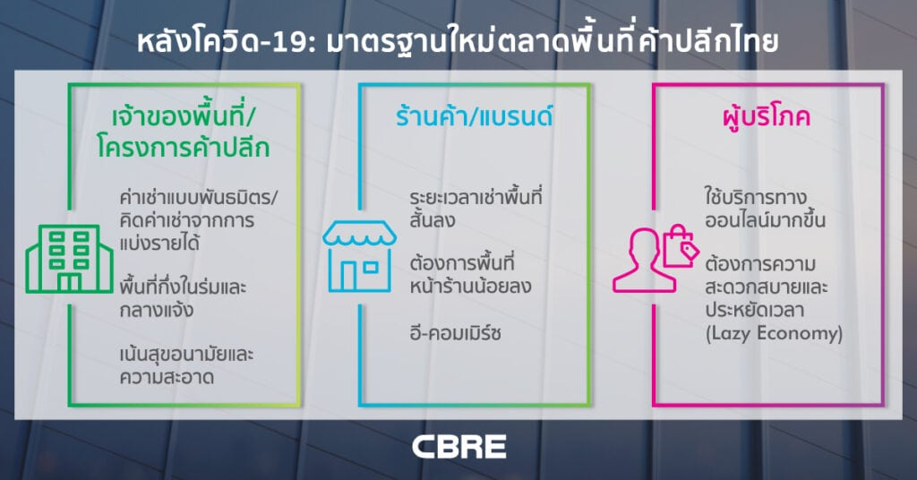 มาตรฐานการเก็บค่าเช่าที่ร้านค้าของไทย