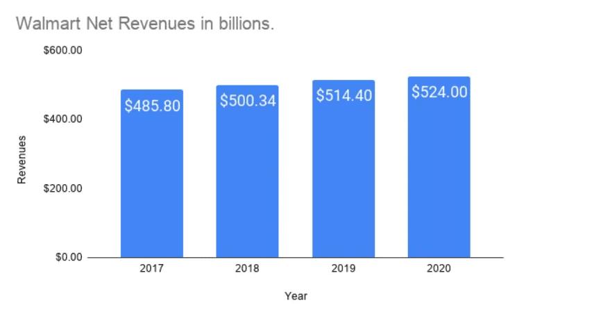 รายได้ของวอลมาร์ท ปี 2017-2020