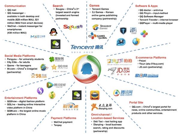 Tencent คือ