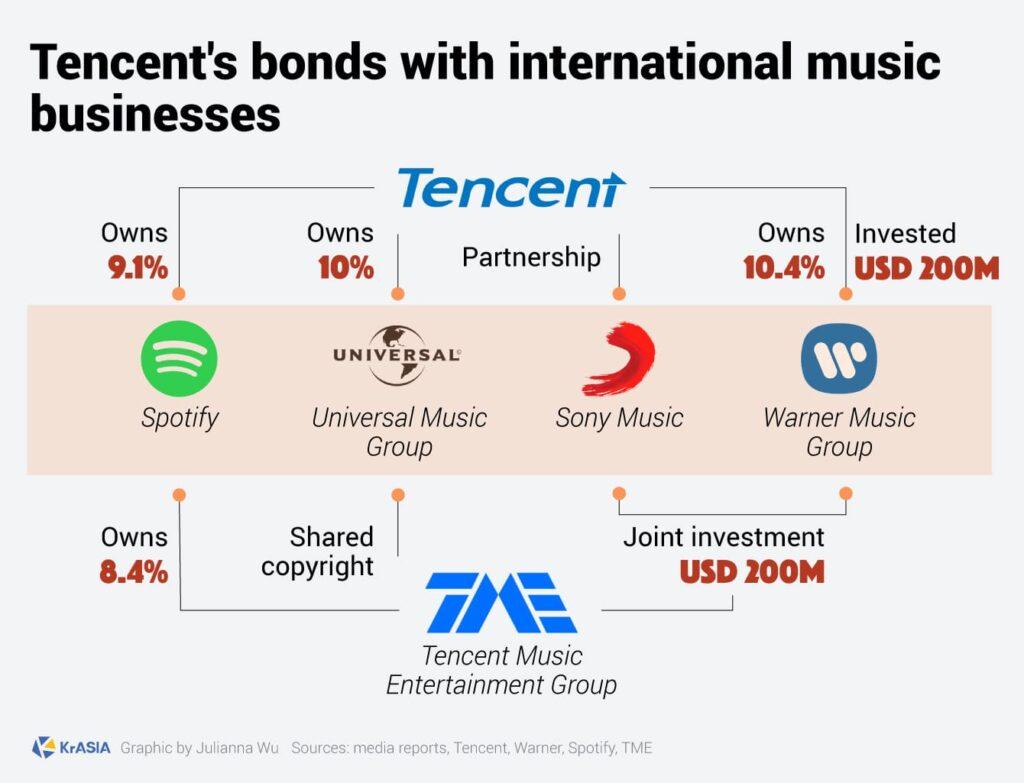 แอปเพลงของ Tencent