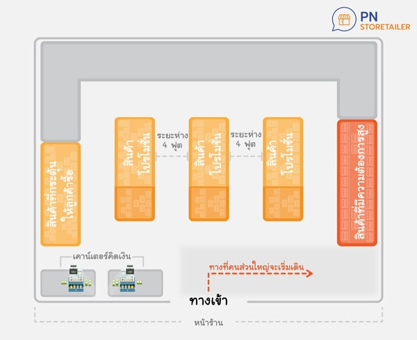 Grid shop layout by Pn store
