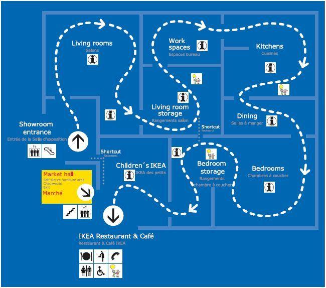 Ikea shop layout