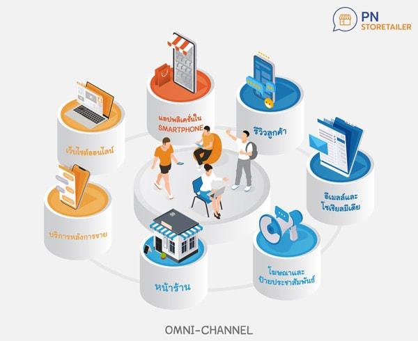 กลยุทธ์ Omni-Channel