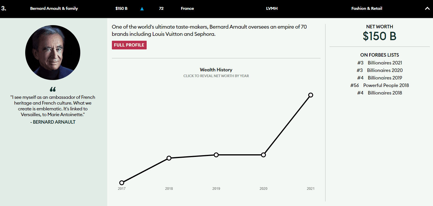 Bernard Arnaults Earnings Chart