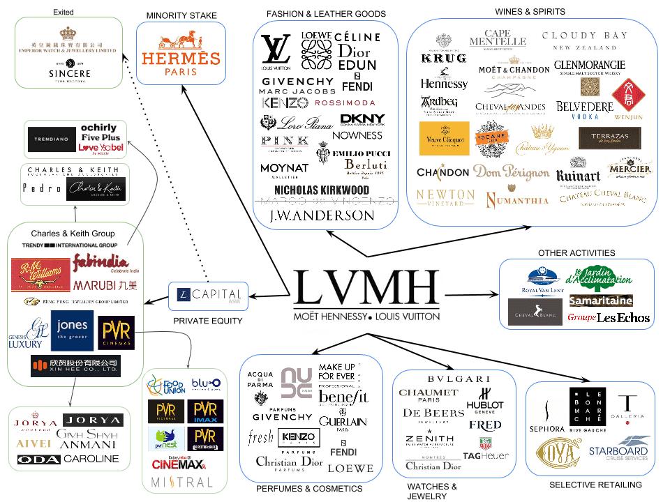 แบรนด์ในเครือ LVMH